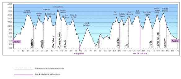 Perfil2012Ronda
