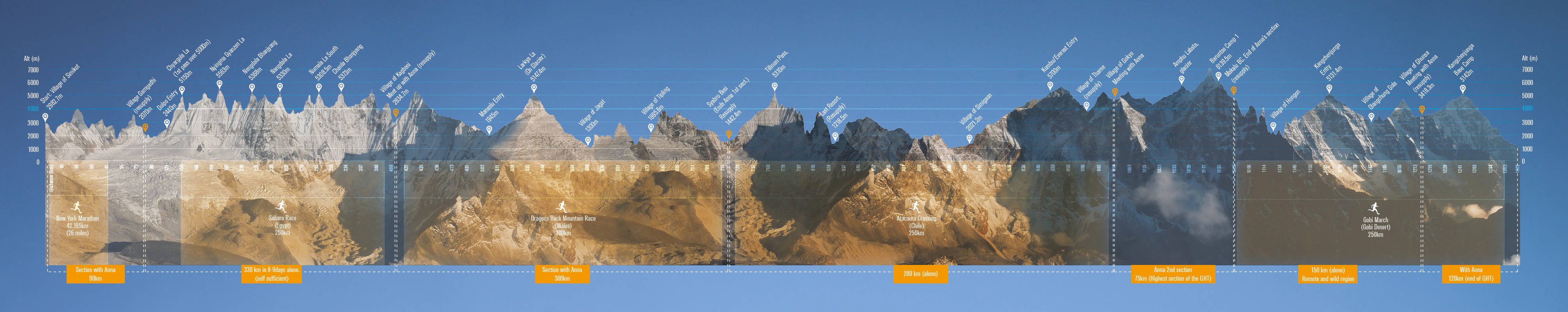 Great Himalayan Trail Map - GHT - iancorless.com