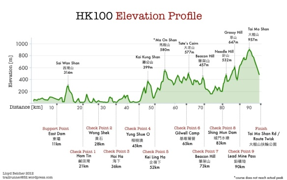 Hong Kong 100 course_profile