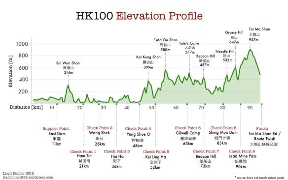 Hong Kong 100 course_profile