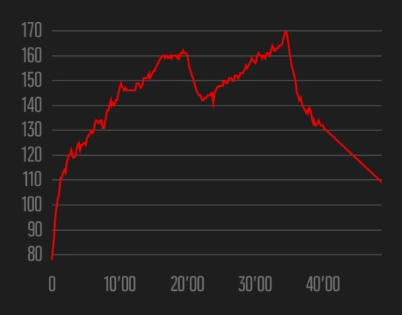 Week 1 heart rate data - Ian Corless