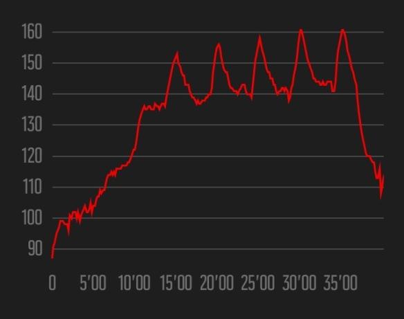 Week 3 heart rate data - Ian Corless