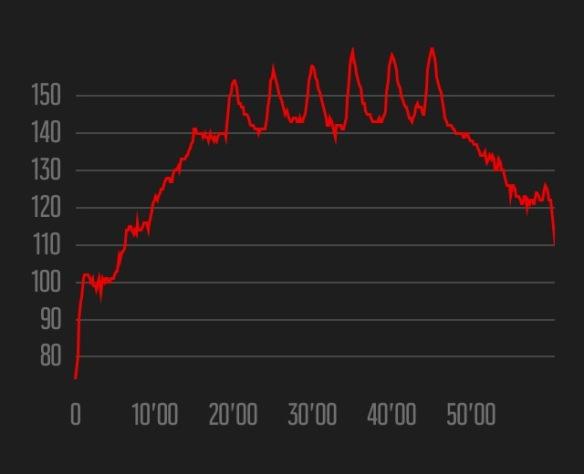 Week 4 heart rate data - Ian Corless